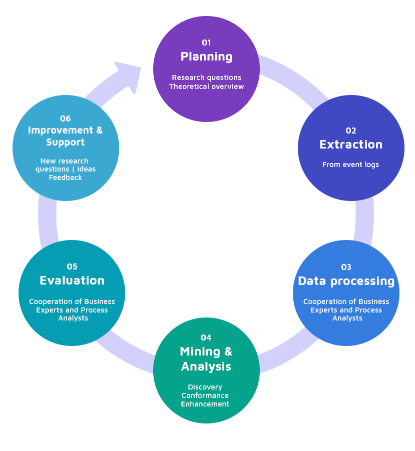 Process Mining architecture based on the PM2 methodology.