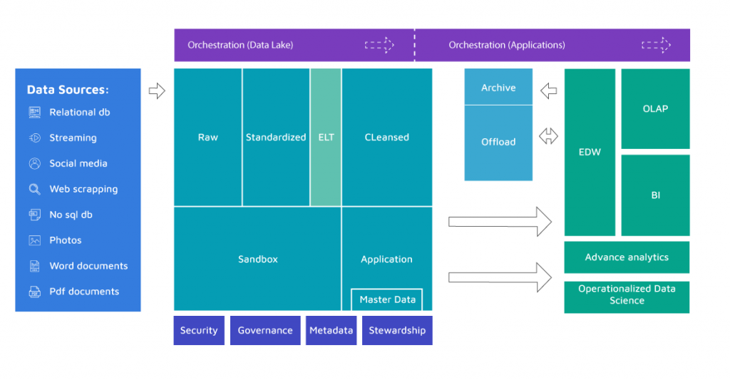 data lakes architecture