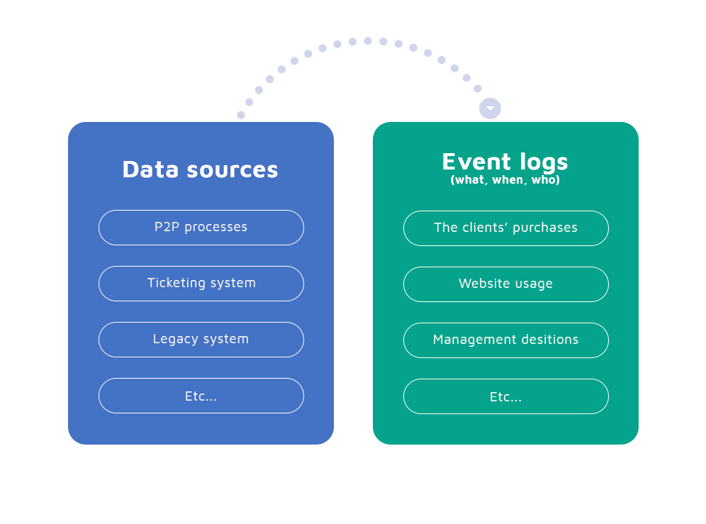 Event log-based knowledge extraction system.